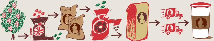 Thrive Coffee