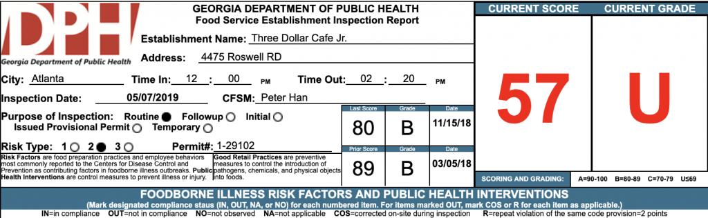 Three Dollar Cafe Jr. Failed Atlanta Health Inspection